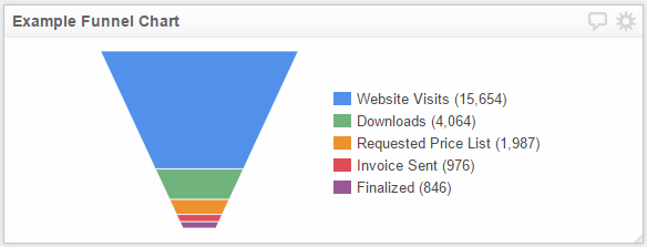 How to build a funnel chart klipfolio help center you ccuart Image collections