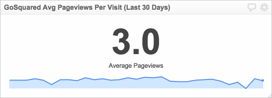 GoSquared Metrics | Avg Pageviews Per Visit (Last 30 Days)