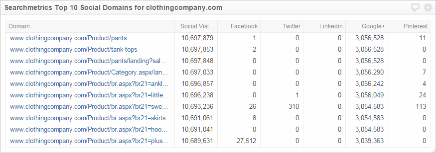 Searchmetrics Klip | Top 10 Social Domains