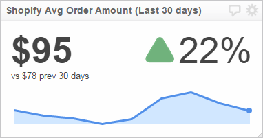 Shopify dashboard example