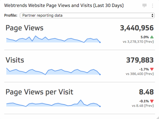 Webtrends metrics | Website Page Views and Visits (Last 30 Days)