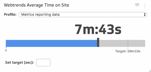 Webtrends metrics | Average Time on Site