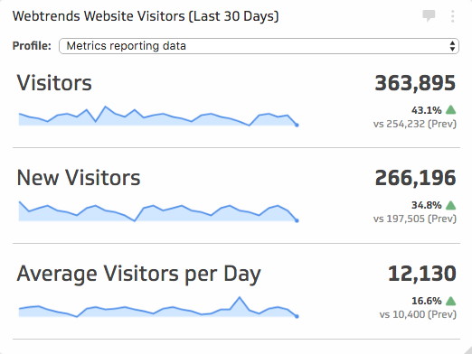 Webtrends metrics | Website Visitors (Last 30 Days)
